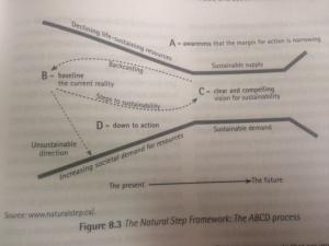 A-B-C-D process