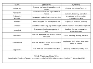 Typology of values